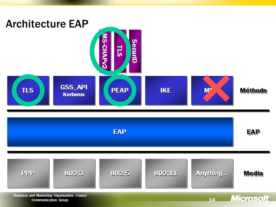 Architecture EAP MS-CHAPv2 TLS SecurID TLS GSS_API PEAP IKE MD5