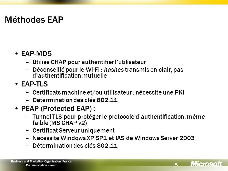 Méthodes EAP EAP-MD5 EAP-TLS PEAP (Protected EAP) :