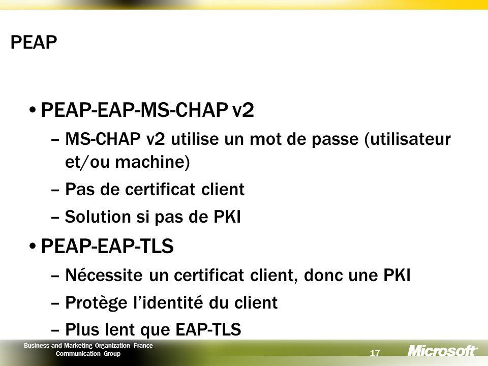 PEAP-EAP-MS-CHAP v2 PEAP-EAP-TLS PEAP