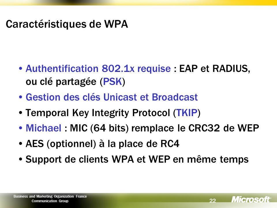 Caractéristiques de WPA