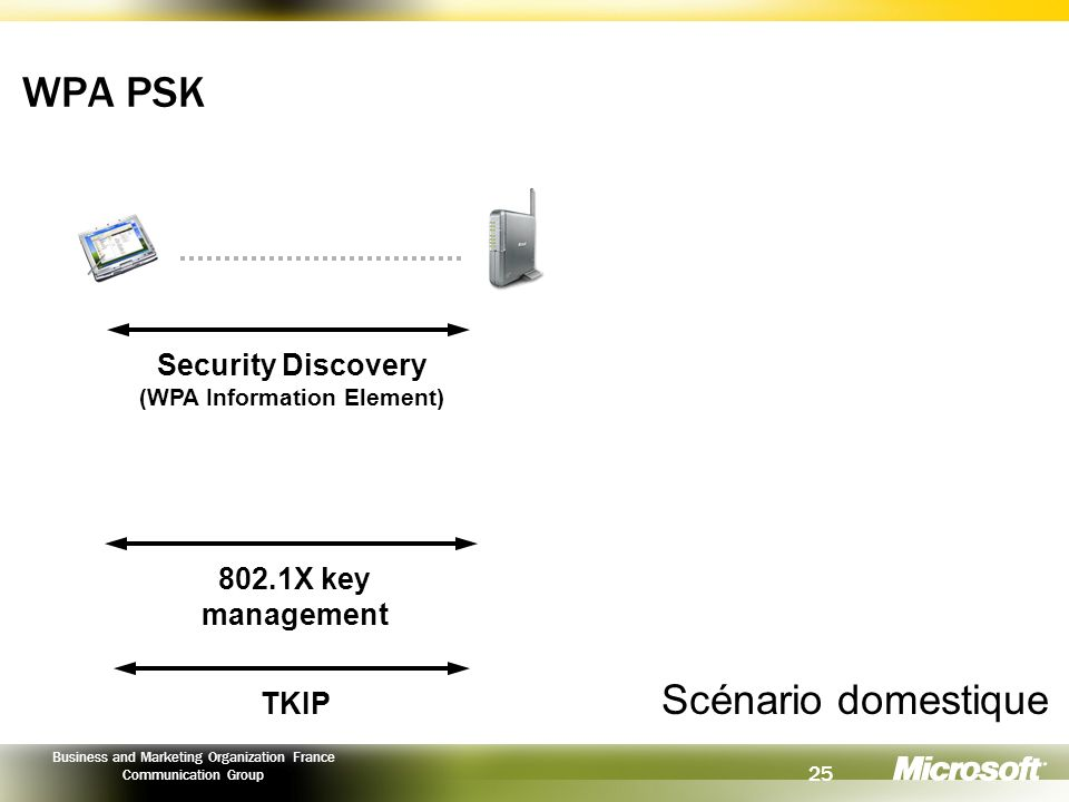 Security Discovery (WPA Information Element)