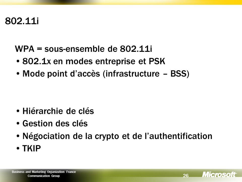 802.11i WPA = sous-ensemble de 802.11i