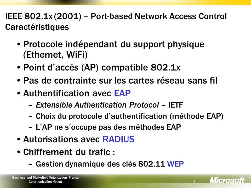 Protocole indépendant du support physique (Ethernet, WiFi)