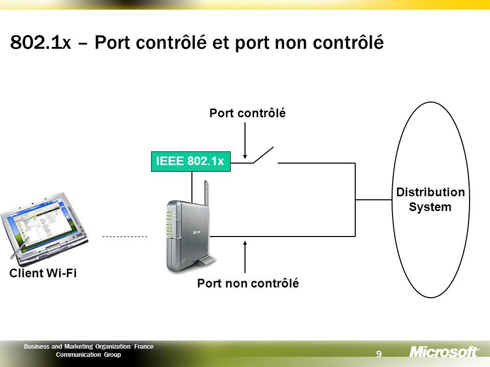 802.1x – Port contrôlé et port non contrôlé
