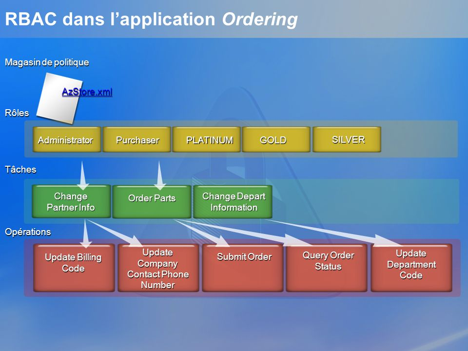 RBAC dans l'application Ordering