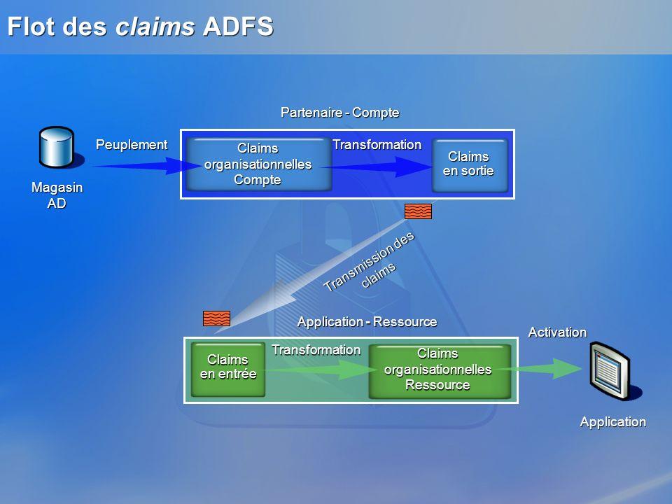 Flot des claims ADFS Partenaire - Compte Peuplement