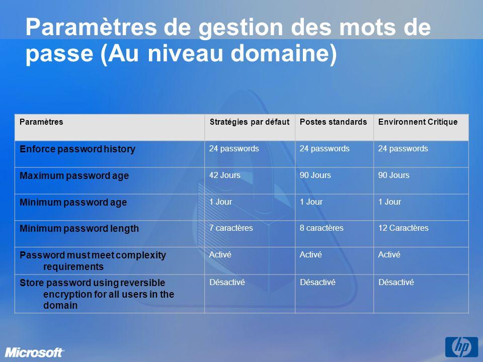 Paramètres de gestion des mots de passe (Au niveau domaine)