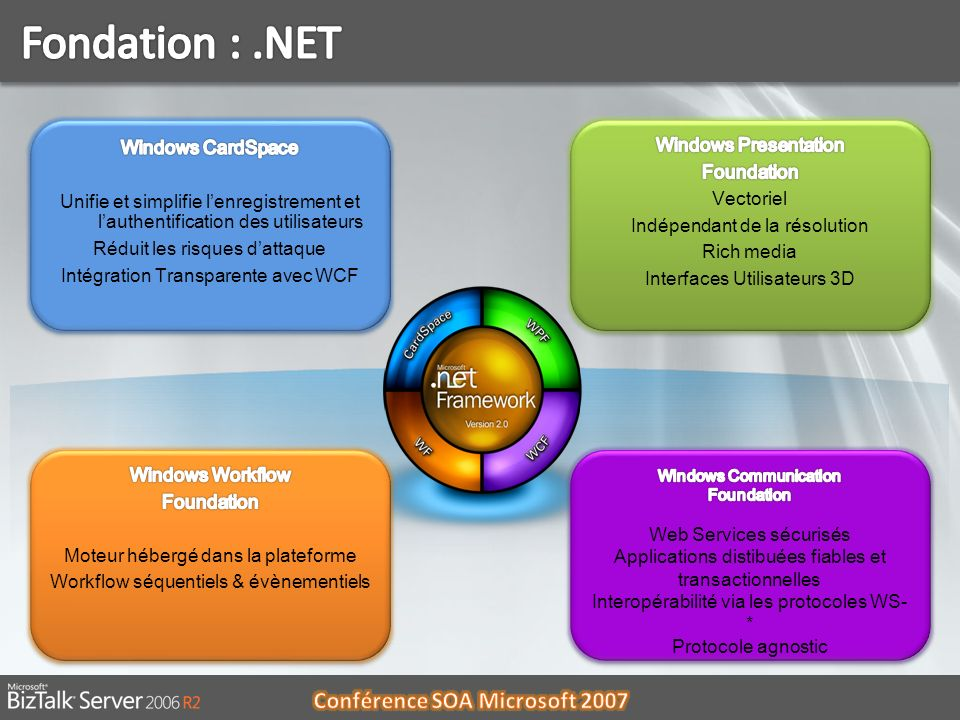 Fondation : .NET Windows CardSpace Windows Presentation Foundation