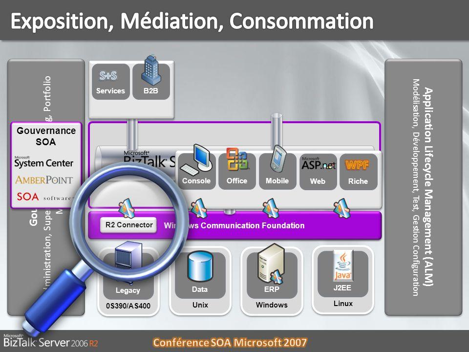 Exposition, Médiation, Consommation
