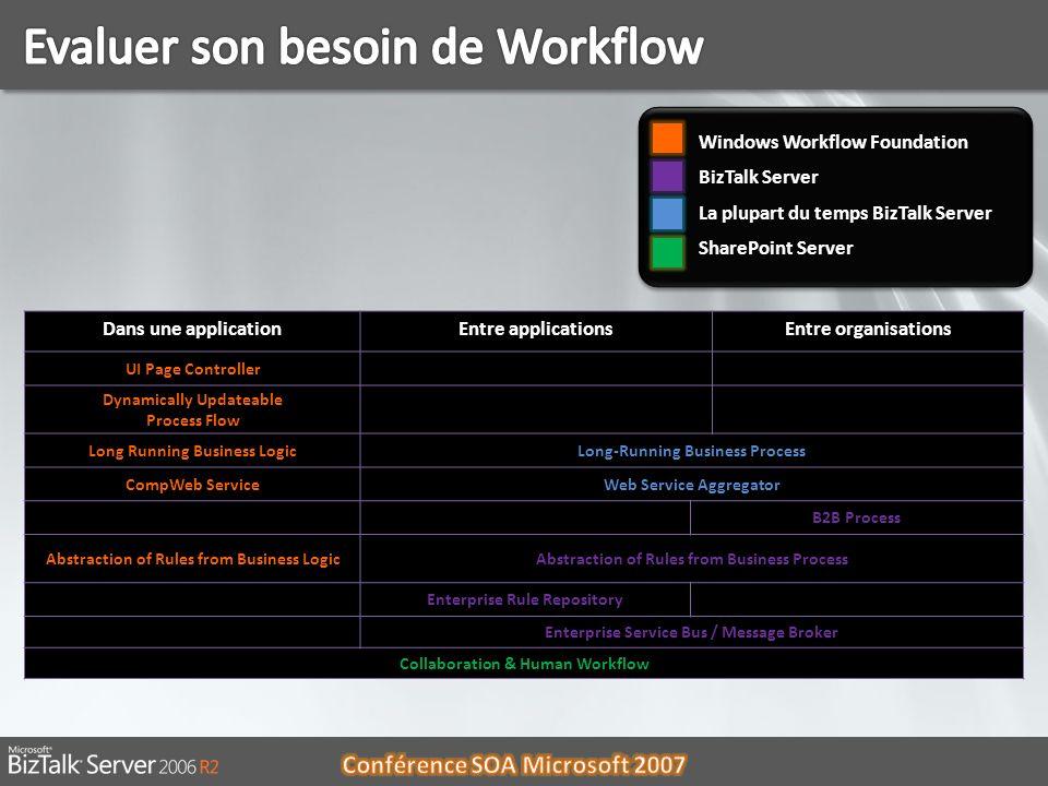 Evaluer son besoin de Workflow
