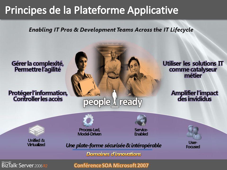 Principes de la Plateforme Applicative