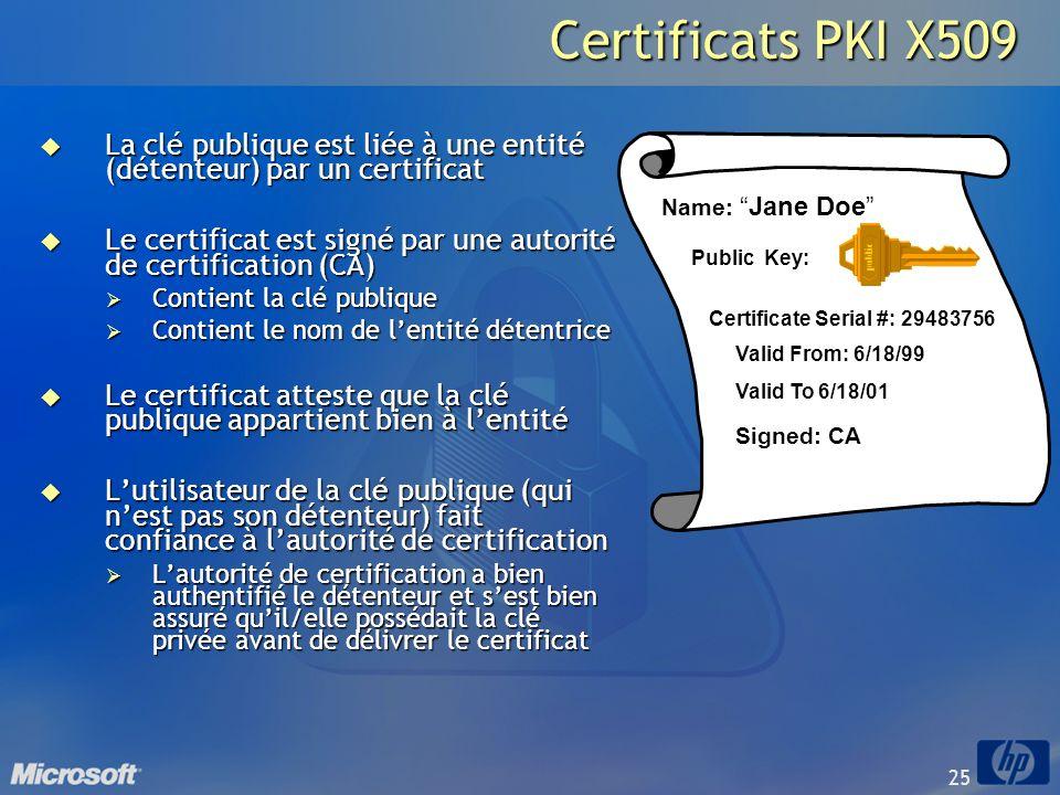 Certificats PKI X509 La clé publique est liée à une entité (détenteur) par un certificat.