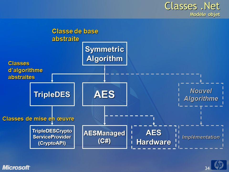 Classes .Net Modèle objet