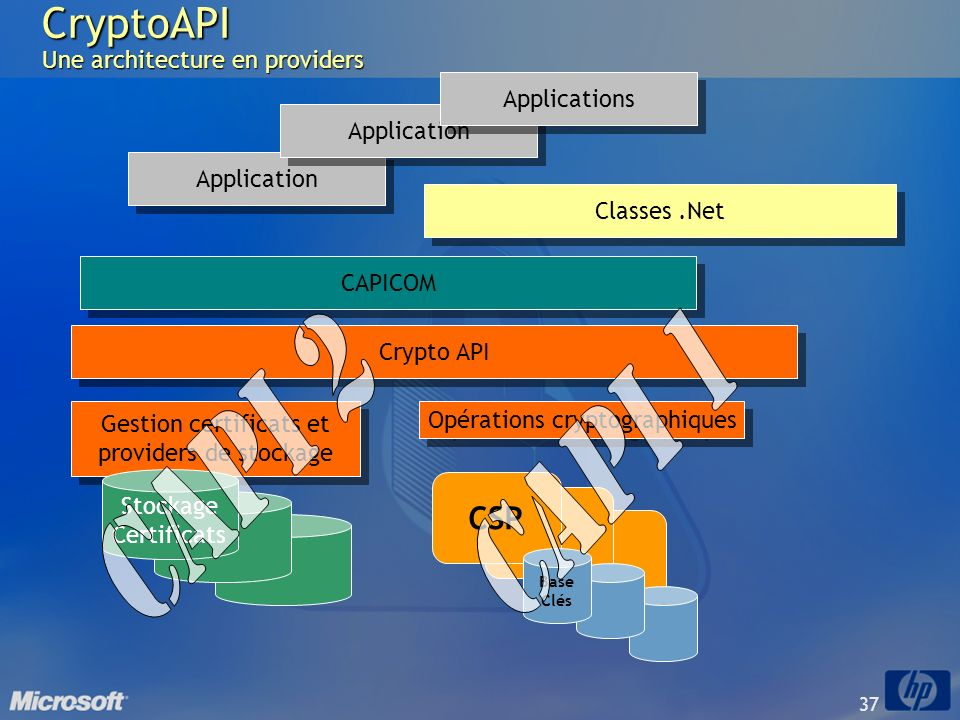 CryptoAPI Une architecture en providers