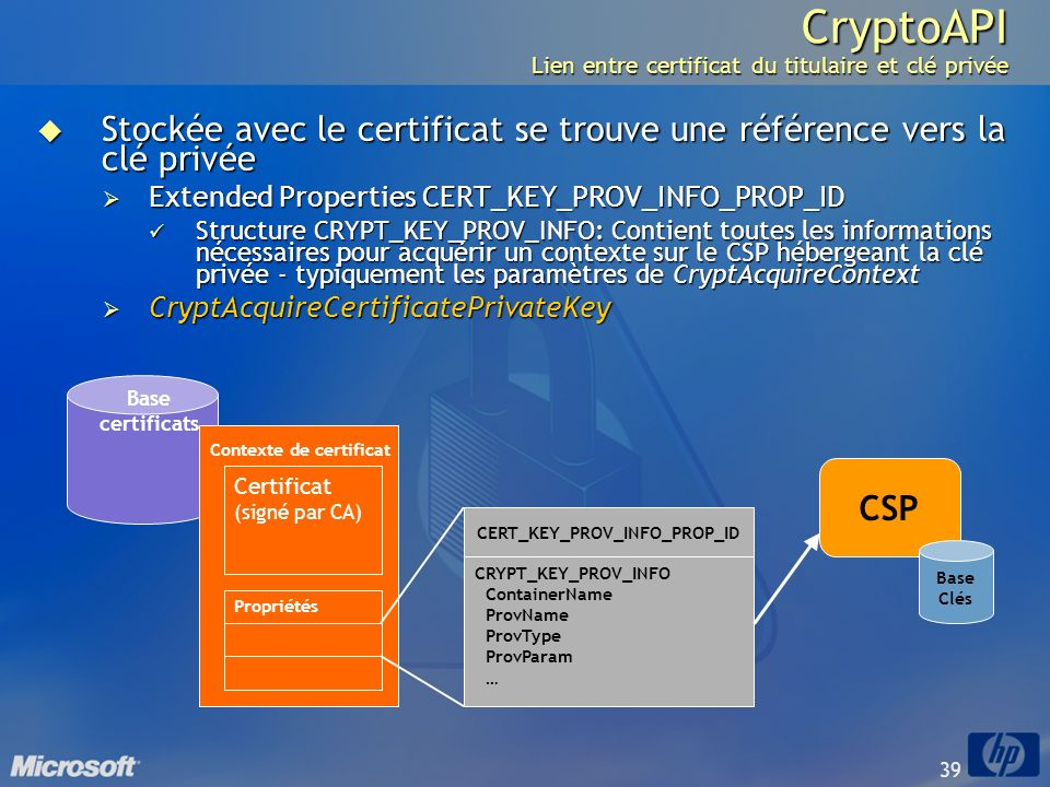 CryptoAPI Lien entre certificat du titulaire et clé privée