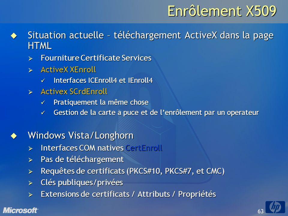 Enrôlement X509 Situation actuelle – téléchargement ActiveX dans la page HTML. Fourniture Certificate Services.