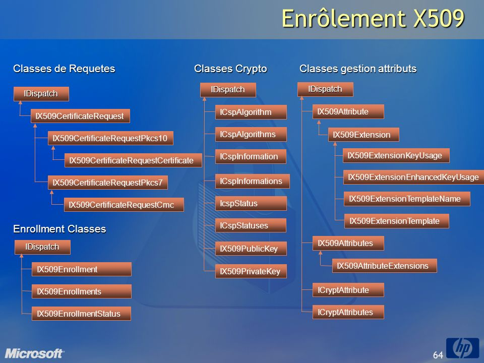 Enrôlement X509 Classes de Requetes Classes Crypto