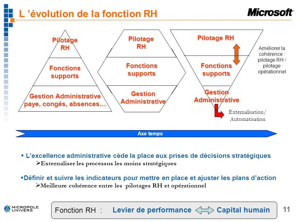 L 'évolution de la fonction RH