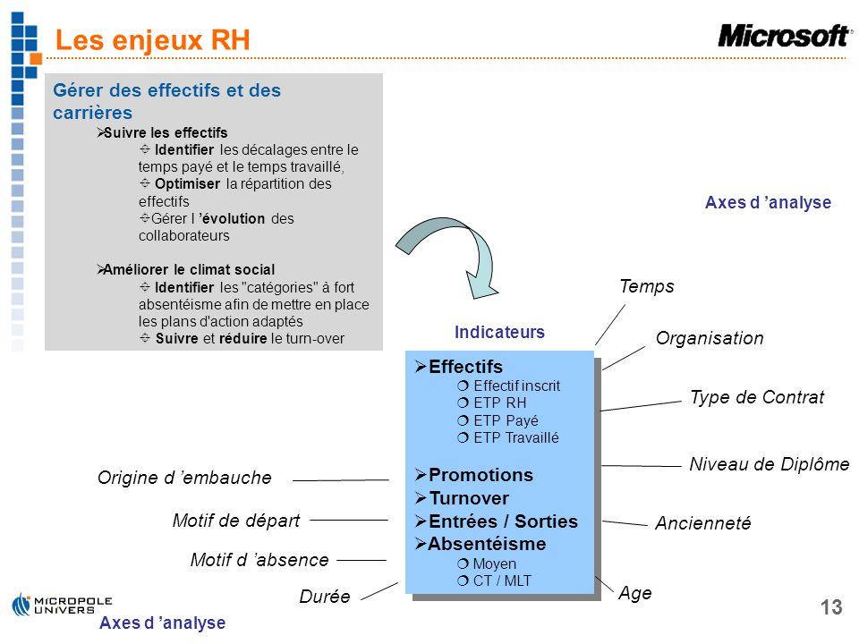 Les enjeux RH Gérer des effectifs et des carrières Temps Organisation