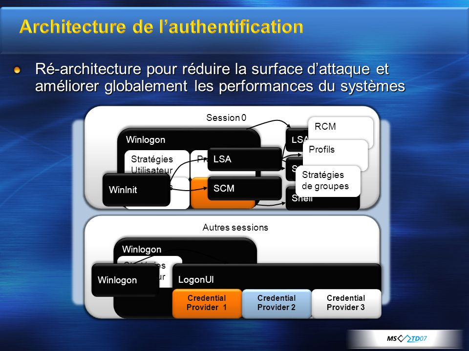 Architecture de l'authentification