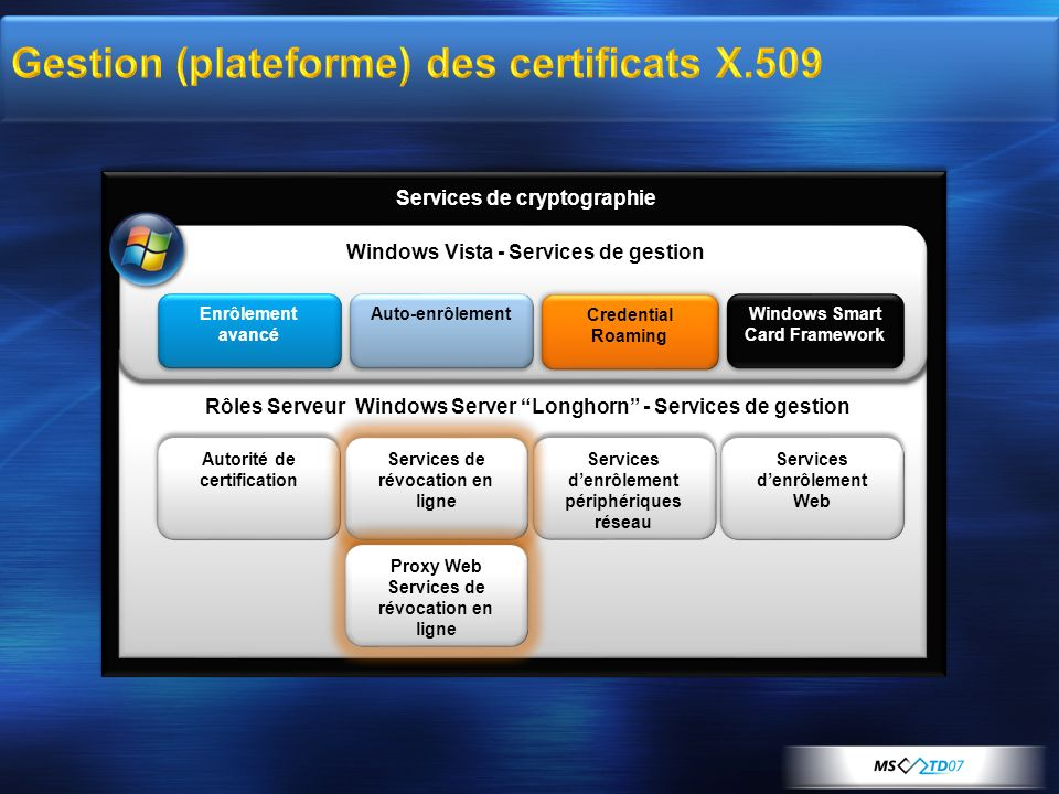 Gestion (plateforme) des certificats X.509