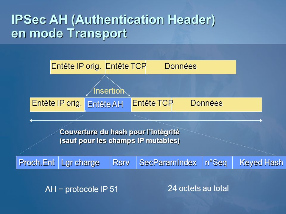 IPSec AH (Authentication Header) en mode Transport