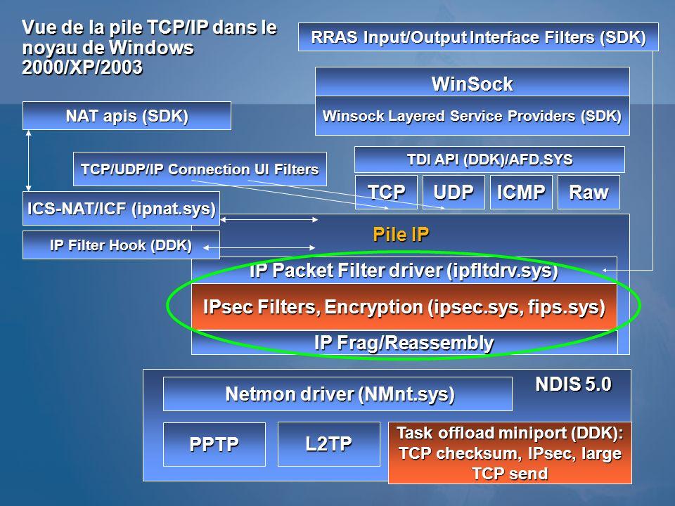 Vue de la pile TCP/IP dans le noyau de Windows 2000/XP/2003
