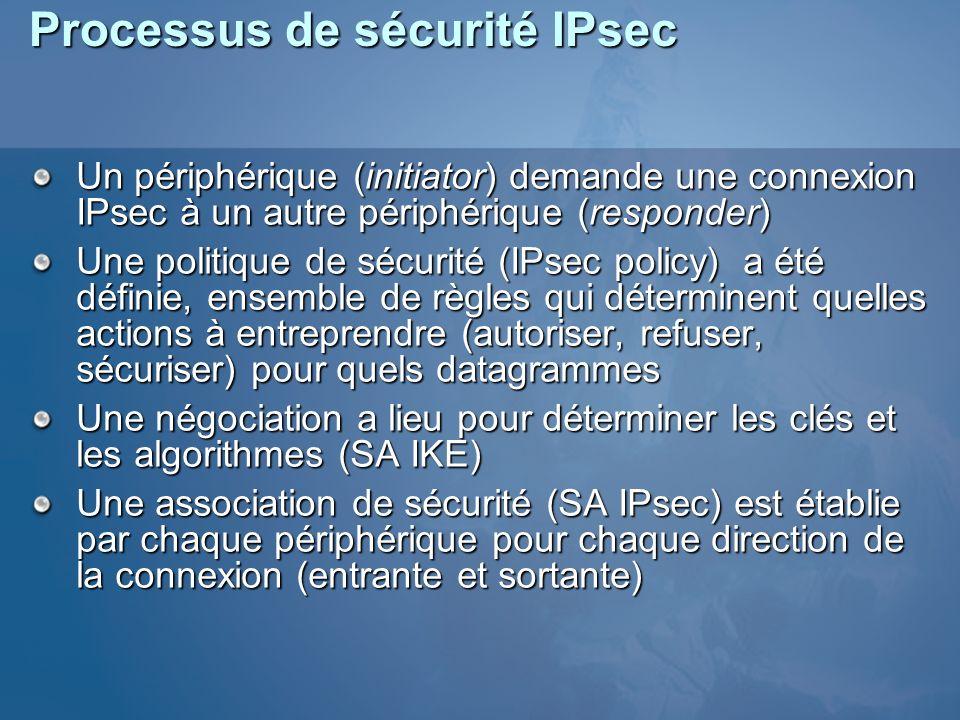 Processus de sécurité IPsec