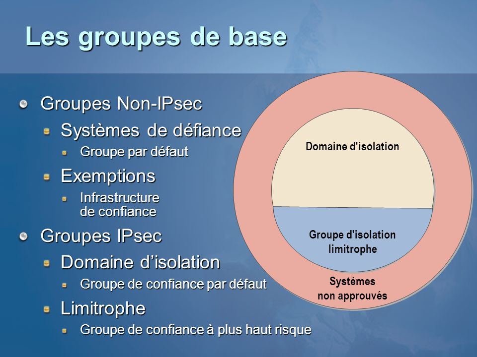 Groupe d isolation limitrophe
