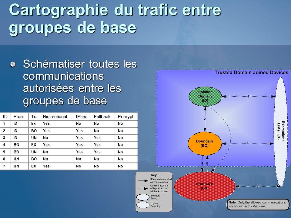 Cartographie du trafic entre groupes de base