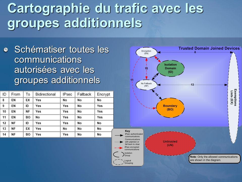 Cartographie du trafic avec les groupes additionnels
