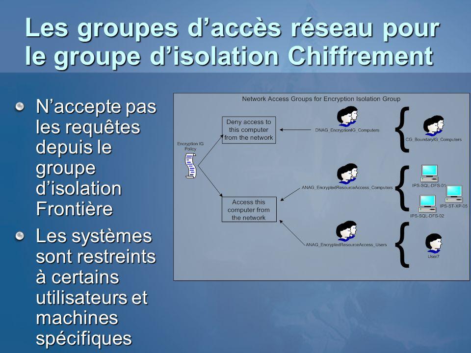 Les groupes d'accès réseau pour le groupe d'isolation Chiffrement
