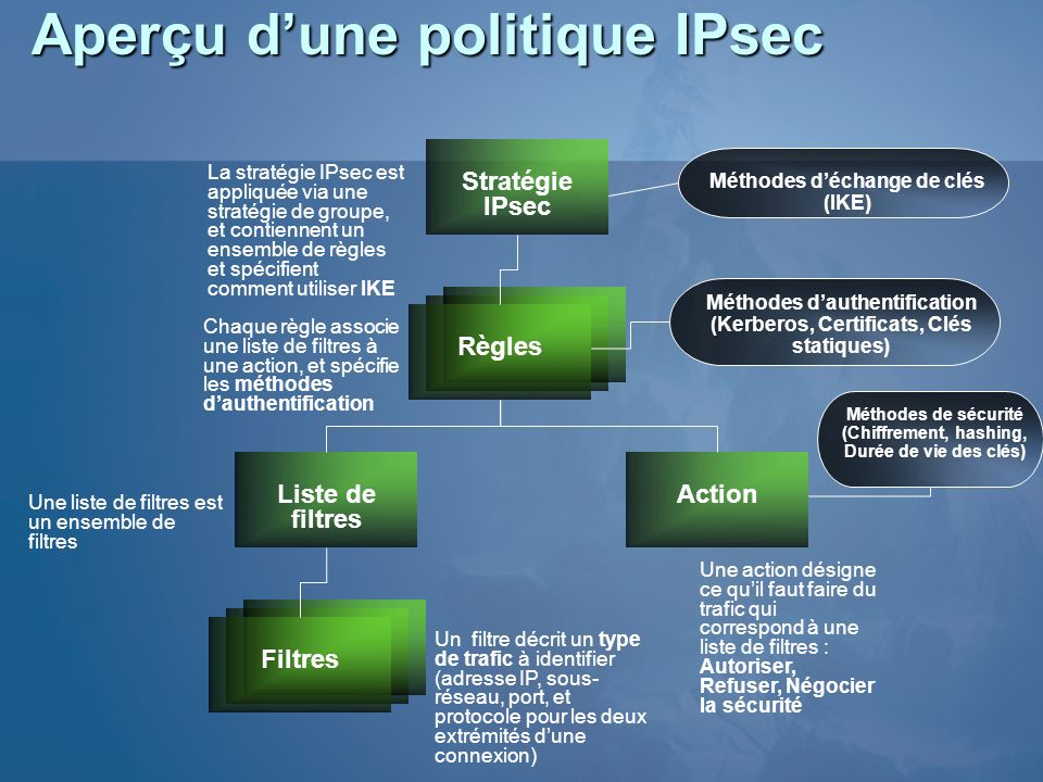 Aperçu d'une politique IPsec