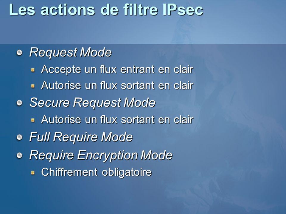 Les actions de filtre IPsec