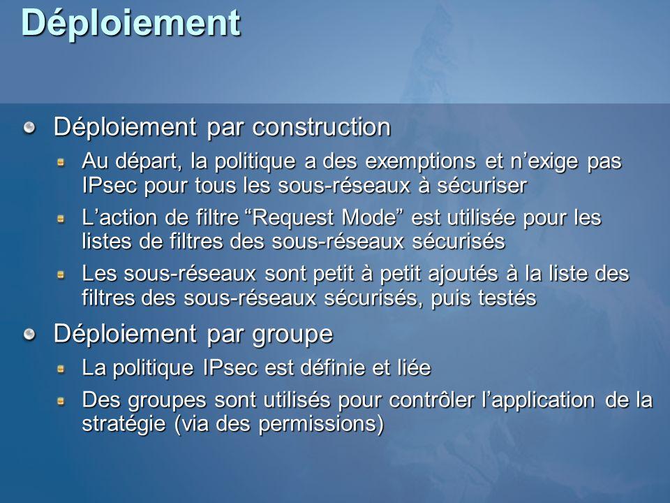 Déploiement Déploiement par construction Déploiement par groupe