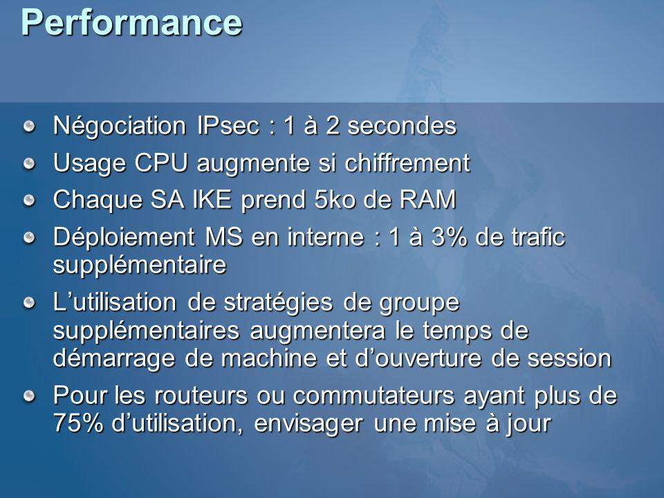 Performance Négociation IPsec : 1 à 2 secondes