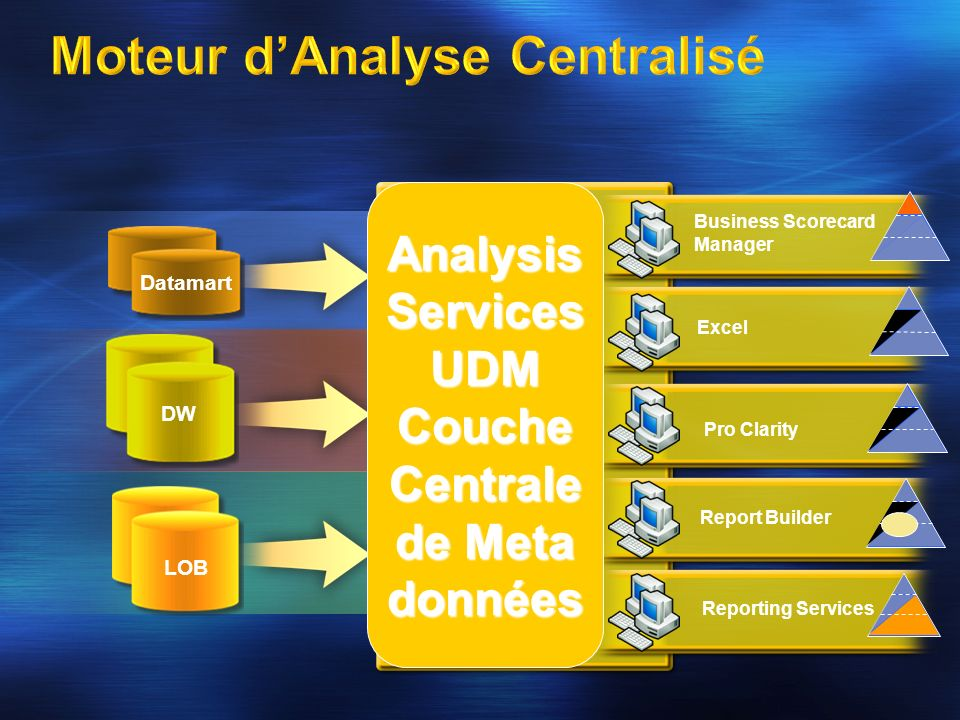 Moteur d'Analyse Centralisé