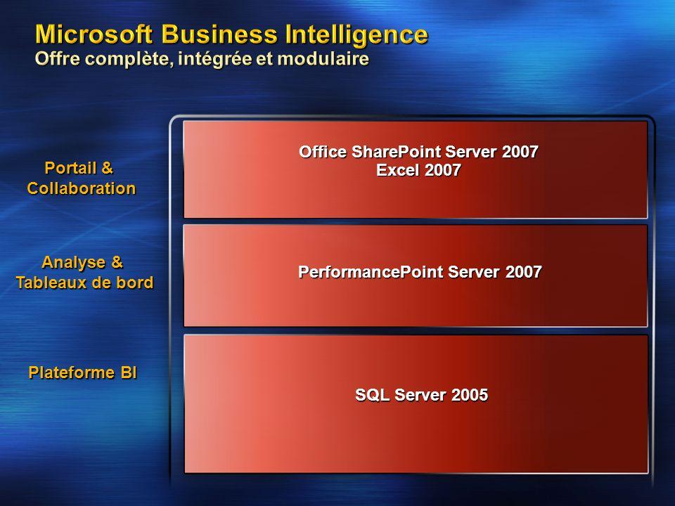 Microsoft Business Intelligence Offre complète, intégrée et modulaire