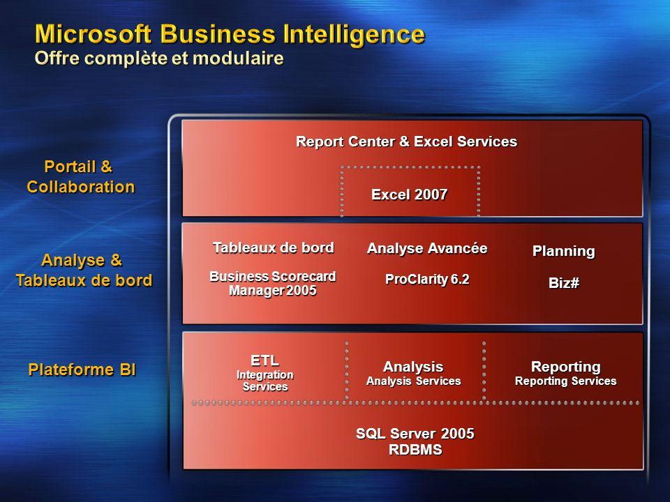 Microsoft Business Intelligence Offre complète et modulaire