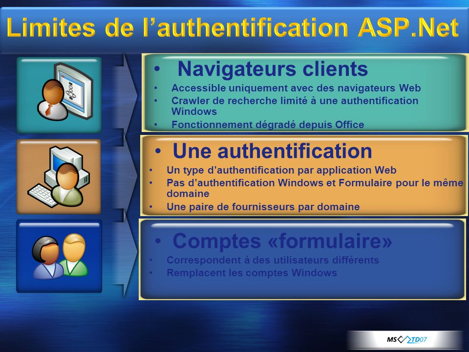 Limites de l'authentification ASP.Net