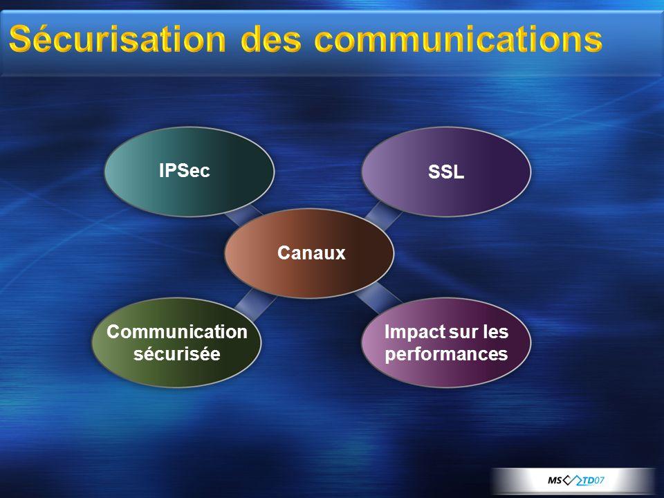 Sécurisation des communications