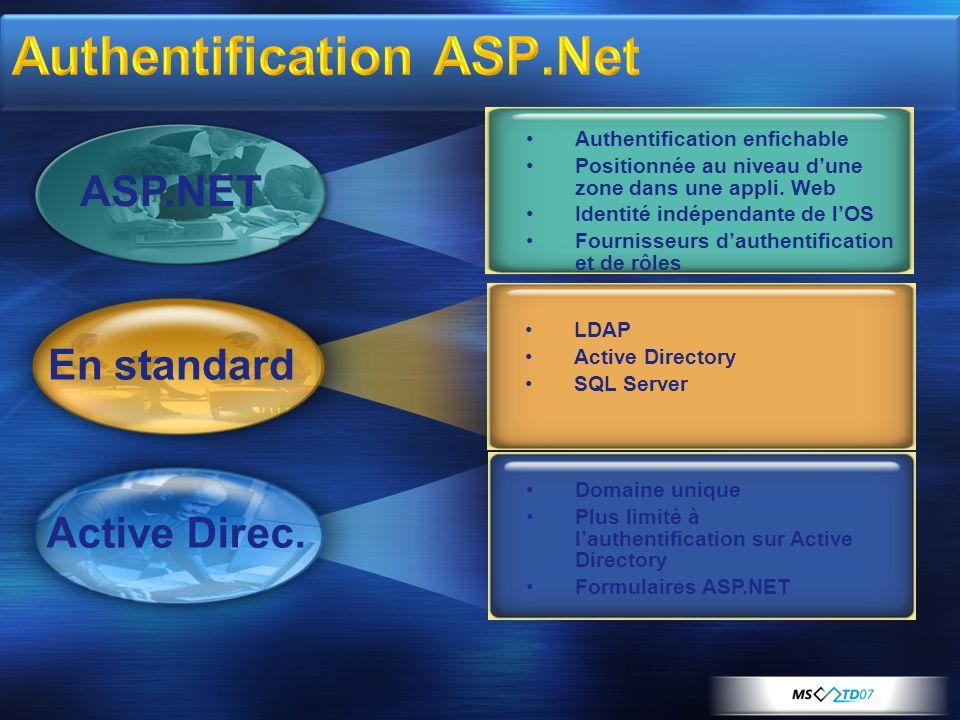 Authentification ASP.Net