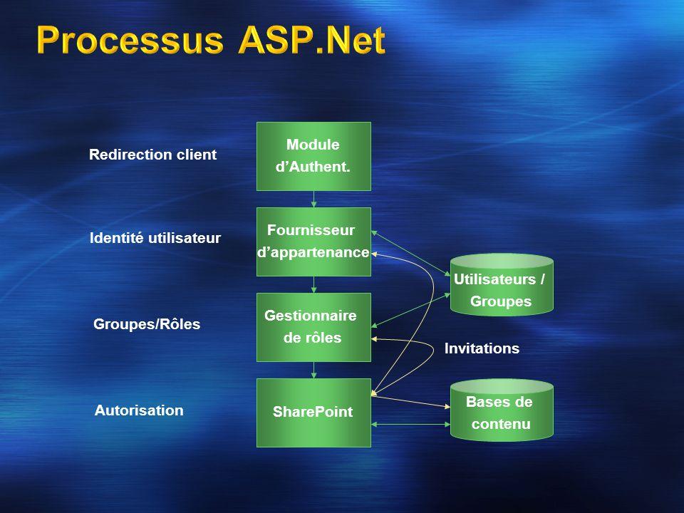 Processus ASP.Net Module d'Authent. Redirection client Fournisseur