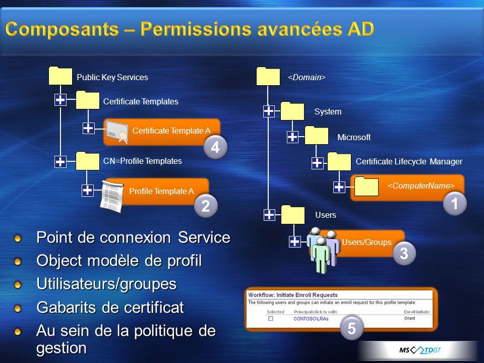 Composants – Permissions avancées AD