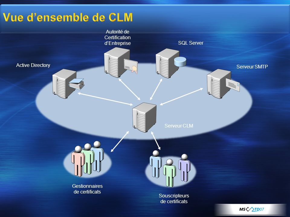 Vue d'ensemble de CLM Autorité de Certification d'Entreprise
