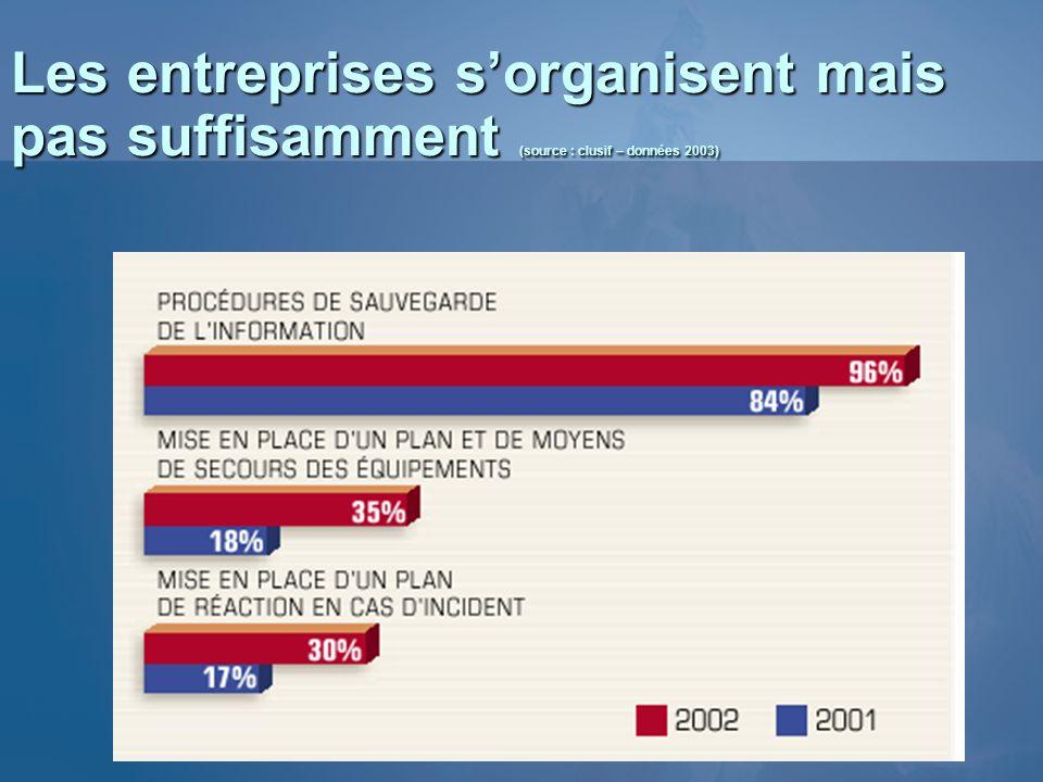 3/26/2017 3:56 PM Les entreprises s'organisent mais pas suffisamment (source : clusif – données 2003)