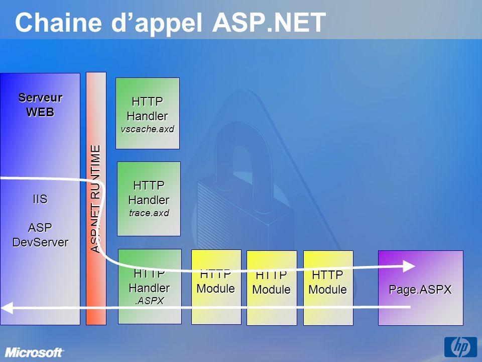 Chaine d'appel ASP.NET Serveur WEB IIS ASP DevServer HTTP Handler