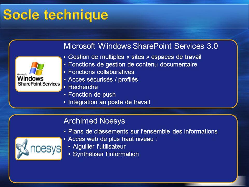 3/26/2017 3:56 PM Socle technique. Microsoft Windows SharePoint Services 3.0. Gestion de multiples « sites » espaces de travail.