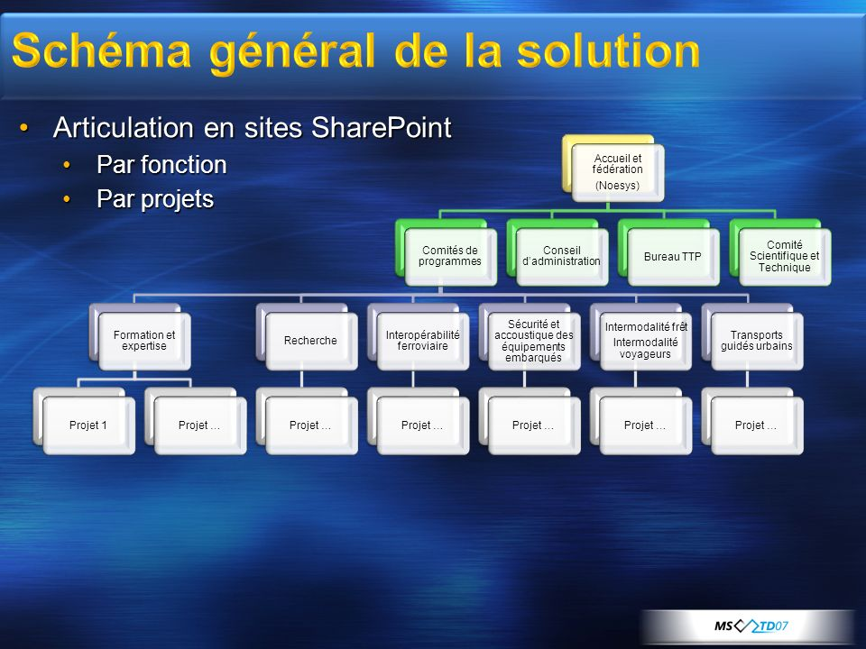 Schéma général de la solution