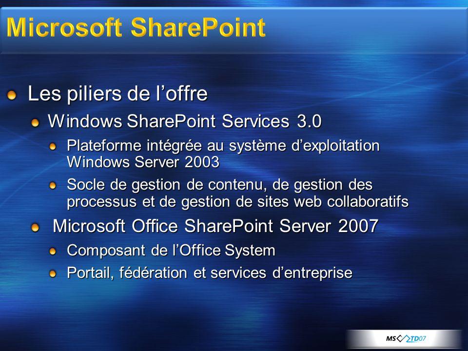 Microsoft SharePoint Les piliers de l'offre